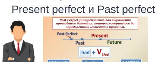 Разница между Present perfect и Past perfect