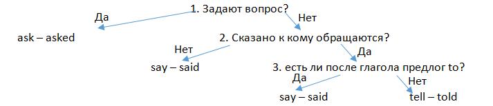 Как правильно выбрать глагол в словах автора